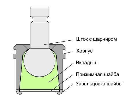 Схема шаровая опора