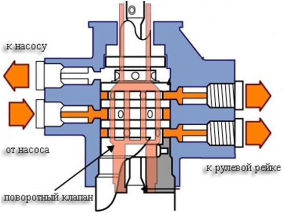Поворотный клапан