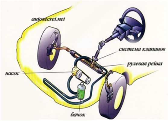 Расположение гидроусилителя