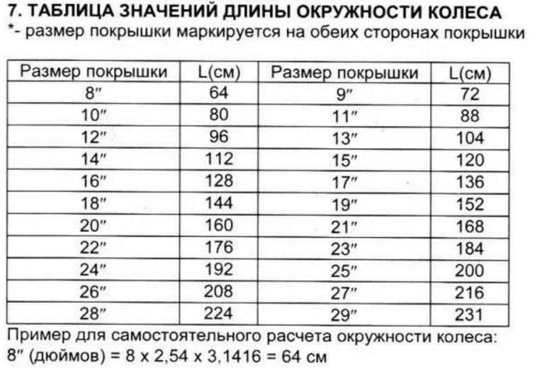 Таблица длины